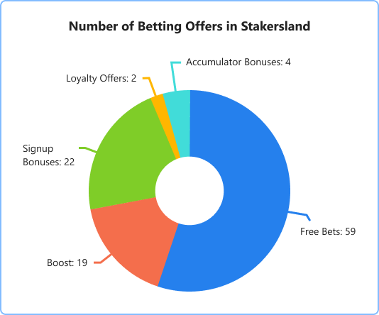 Number of betting offers in Stakerland